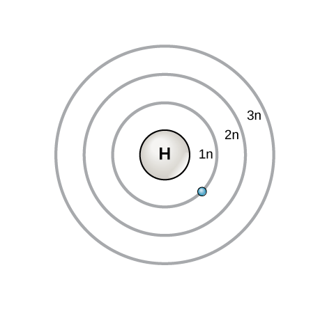 Three concentric circles around the nucleus of a hydrogen atom represent principal shells. These are named 1 n, 2 n, and 3 n in order of increasing distance from the nucleus. An electron orbits in the shell closest to the nucleus, 1 n.