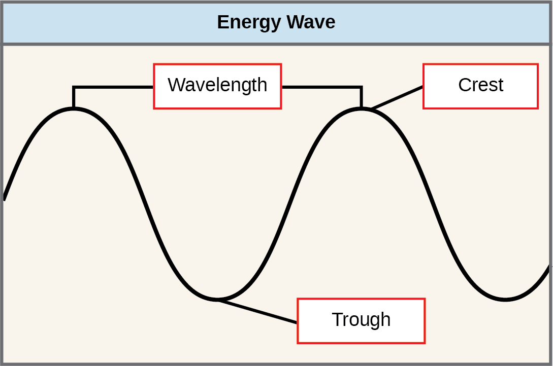 The illustration shows two waves. The distance between the crests (or troughs) is the wavelength.  The crest is the upper portion of the wave, the trough is the lower portion of the wave.