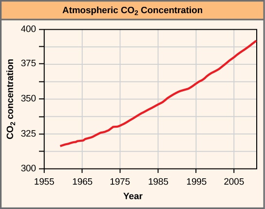 Atmospheric carbon dioxide concentration is plotted against year, from 1960 to 2010. Carbon dioxide concentration has steadily risen in the timeframe shown, from an approximate concentration of 320 in the year 19 55, to a concentration of 365 in the year 19 95, and close to 400 in the year 2005.