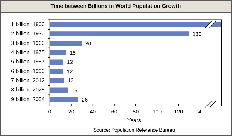 Bar graph shows the number of years it has taken to add each billion people to the world population. By 1800, there were about a billion people on Earth. It took 130 years, until 19 30, for the number to reach two billion. Thirty years later, in 19 60, the number reached three billion, and 15 years after that, in 19 75, the number reached four billion. The population reached five billion in 19 87, and six billion in 19 99, each twelve years apart. In 2012, the world population was nearly seven billion. The population is projected to reach 8 billion in 20 28, and 9 billion in 20 54, inidcating that it will take more years between each increase in billions of people.