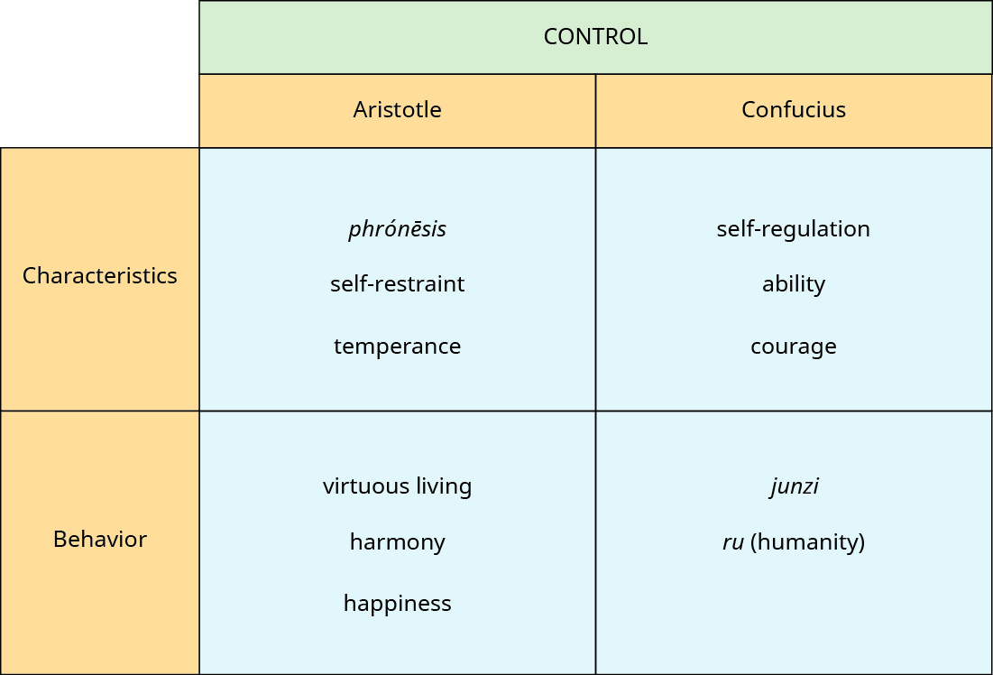 """A chart has four rows and three columns. The first row is a header and labels the table as """"Control."""" The second row is a header row. The first column header is blank, the second is """"Aristotle"""" and the third is """"Confucius."""" Under the first column, the categories are """"Characteristics"""" and """"Behavior."""" Under the column """"Aristotle"""" are the words """"phrónēsis, self-restraint, temperance"""" and """"virtuous living, harmony, happiness."""" Under the column """"Confucius"""" are the words """"self-regulation, ability, courage"""" and """"junzi, ru (humanity)."""""""