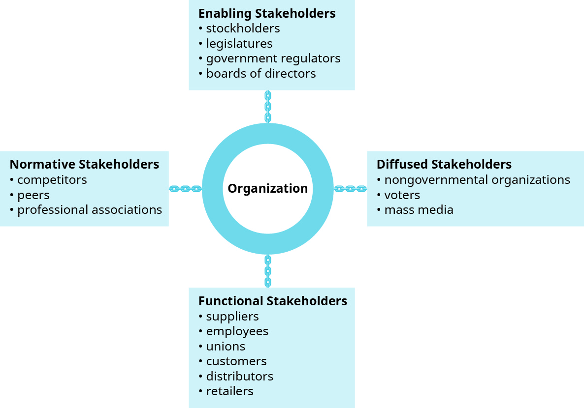 """This graphic shows a circle in the center with four boxes branching out from it. The circle in the center is titled """"Organization."""" Starting with the box at the top, it is titled """"Enabling Stakeholders,"""" with four bullets that say """"stockholders,"""" """"legislators,"""" """"government regulators,"""" and """"boards of directors."""" Going clockwise, the next box is """"Diffused Stakeholders,"""" with three bullets that say """"nongovernmental organizations,"""" """"voters,"""" and """"mass media."""" Next is """"Functional Stakeholders,"""" with six bullets that say """"suppliers,"""" """"employees,"""" """"unions,"""" """"customers,"""" """"distributors,"""" and """"retailers."""" Last is """"Normative Stakeholders,"""" with three bullets that say """"competitors,"""" """"peers,"""" and """"professional associations."""""""