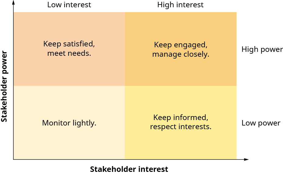 Ethical Decision-Making and Prioritizing Stakeholders – Business Ethics