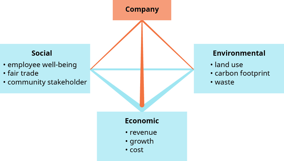"""This graphic shows a three dimensional line pyramid in the center. At the top of the pyramid is a box labeled """"Company."""" At each of the three bottom corners of the pyramid are boxes. Starting on the left and going counter-clockwise around the pyramid, the box is labeled """"Social"""" and has three bullets that say """"employee well-being,"""" """"fair trade,"""" and """"community stakeholder."""" The next box is labeled """"Economic"""" and has three bullets that say """"revenue,"""" """"growth,"""" and """"cost."""" The last box is labeled """"Environmental"""" and has three bullets that say """"land use,"""" """"carbon footprint,"""" and """"waste."""""""