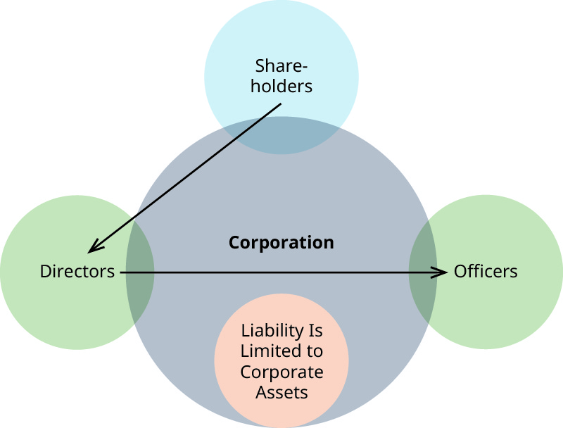 Corporate Law and Corporate Responsibility – Business Ethics