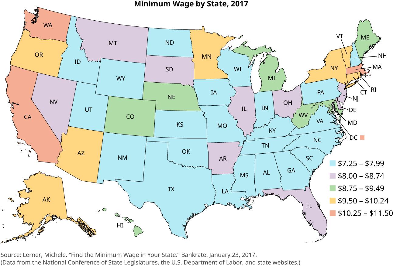 "A map of the United States is titled ""Minimum Wage by State, 2017."" The states are colored in to show minimum wage. States with a minimum wage between $7.25 and $7.99 are Idaho, Utah, Wyoming, New Mexico, Texas, Oklahoma, Kansas, North Dakota, Iowa, Wisconsin Missouri, Louisiana, Mississippi, Alabama, Tennessee, Kentucky, Indiana, New Hampshire, Pennsylvania, Virginia, North Carolina, South Carolina, and Georgia. States with a minimum wage between $8.00 and $8.74 are Nevada, Montana, South Dakota, Illinois, Arkansas, Ohio, New Jersey, Delaware, and Florida. States with a minimum wage between $8.75 and $9.49 are Hawaii, Colorado, Nebraska, Michigan, West Virginia, Maine, and Maryland. States with a minimum wage between $9.50 and $10.24 are Oregon, Alaska, Arizona, Minnesota, New York, Vermont, Connecticut, and Rhode Island. States with a minimum wage between $10.25 and $11.50 are Washington, California, Massachusetts, and Washington, DC."