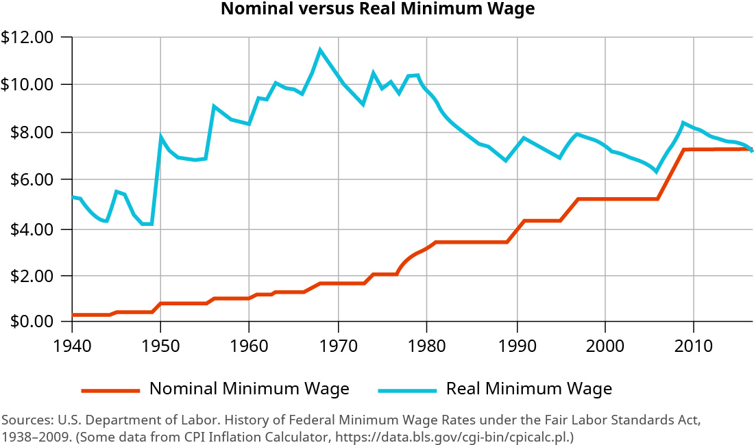 """This graph is titled """"Nominal versus Real Minimum Wage."""" The y-axis shows dollars, starting at 0 and increasing by two dollar increments. The x-axis shows years from 1940 to 2010, increasing by 10 year increments. The trend line for nominal minimum wage starts at about $5.70 in 1940 and fluctuates between this and about $4.00 until it spikes in 1950 to $8.00. There is a slight decrease, then it jumps again around 1955 to about $9.00. It goes back toward $8.00 in 1960, then steadily increases until another jump around 1968 to about $11.50. It decreases over the next few years back to about $9.00, then goes back up to around $10.00 until about 1980. Then a steady decrease to about $7.00 occurs from about 1980 to 1988. Around 1990, it goes back up to about $8.00, then fluctuates between about $8.00 and $7.50 until about 2000. There is a decline to about $6.00 until 2005, and then it increase back to just above $8.00 around 2010 before declining around. The trend line for real minimum wage is an increasing trend line. It starts at close to $0.00 in 1940 and steadily increases, with one period of no change around 1950 to 1965, to close to $2.00 around 1968. From about 1968 to 1973 there is no change. Then it steadily increases again until there is a large jump from about 1976 to 1980 when it reaches close to $4.00. Most of the time from 1980 to 1990 shows no change. Then it increases again from about 1989 to 1996, reaching about $5.50. There is no change until about 2006 when it increases to $7.25 around 2008. Then it shows no change from there."""