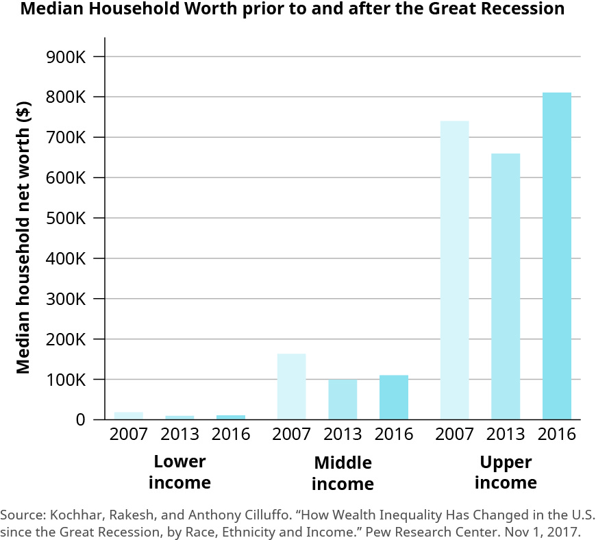 """This chart is a bar chart titled """"Median Household Worth prior to and after the Great Recession."""" The label for the y-axis is """"Median household net worth (in dollars) and the values start at 0 and increase by 100,000 up to 900,000. The labels for the x-axis are """"Lower income,"""" """"Middle income,"""" and """"Upper income."""" There are bar graphs for the years 2007, 2013, and 2016 for each income group listed on the x-axis. All of the lower income graphs are below 100,000. The one for 2007 reaches about 20,000 and the ones for 2013 and 2016 decrease slightly from that. The middle income graphs range from about 160,000 to 100,000. The one for 2007 is at about 160,000, then 2013 is at about 100,000, and then 2016 is at about 110,000. The upper income graphs range from about 660,000 to 810,000. The one for 2007 is at about 740,00, then 2013 is at about 660,000, and then 2016 is at about 810,000."""