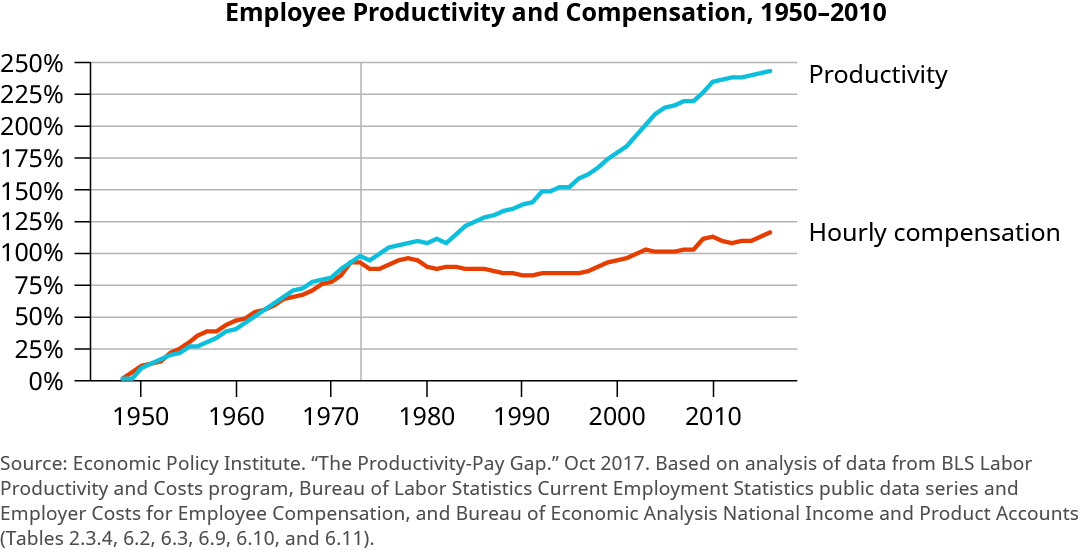 "The graph is titled ""Employee Productivity and Compensation, 1950 to 2010. The y-axis shows percentages from 0 to 250 percent, increasing by 25 percent increments. The x-axis shows years from 1950 to 2010, increasing by 10 year increments. The trend line for productivity starts at 0 percent and increases steadily overall to almost 250 percent. There are slight decreases around 1974 and 1982, and larger increases around 1983 and 2005. The trend line for hourly compensation starts at 0 percent and steadily increases in line with productivity until about 1974 at about 100%. It then fluctuates and decreases to about 80 percent around 1990 to 1995. Then it begins to increase again until reaching about 120 percent."