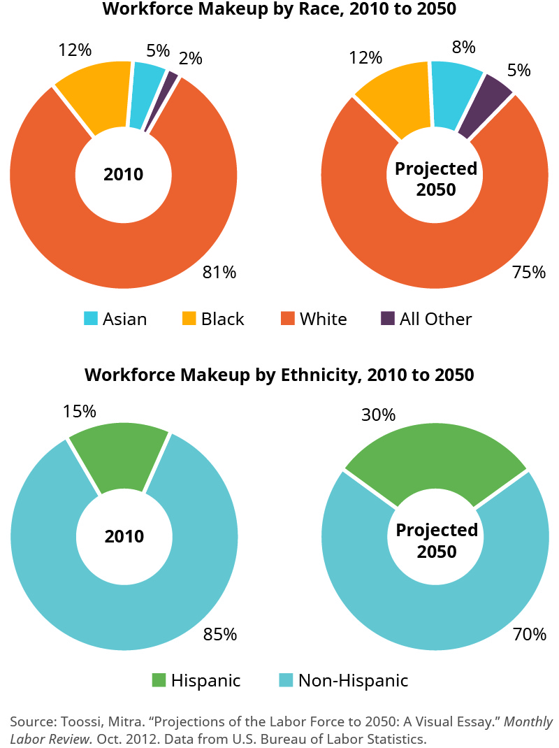 Diversity and Inclusion in the Workforce – Business Ethics