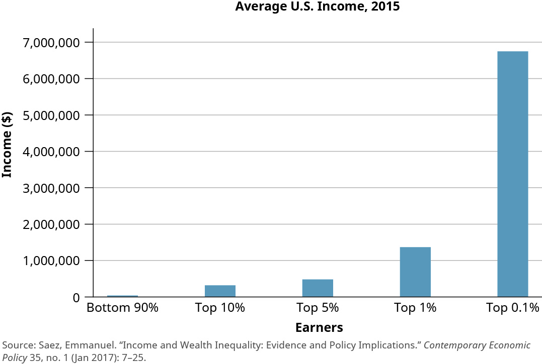 """This bar chart is titled """"Average U.S. Income, 2015."""" The y-axis is labeled """"Income"""" and starts at 0 dollars and increases by 1,000,000 dollars up to 8,000,000 dollars. The x-axis is labeled """"Earners"""" and shows income for earners in the bottom 90 percent, top 10 percent, top 5 percent, top 1 percent, and top 0.1 percent. The bar for bottom 90 percent is barely visible. The bar for top 10 percent is up to about 300,000. The bar for top 5 percent is up to about 500,000. The bar for top 1 percent is up to about 1,400,000. The bar for top 0.1 percent is up to about 6,800,0000."""