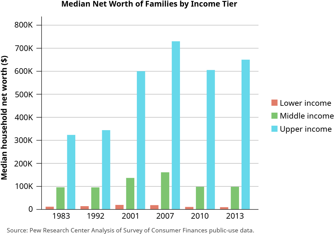"""This bar chart is titled """"Median Net Worth of Families by Income Tier and it shows worth for lower income, middle income, and upper income families by year. The y-axis is labeled """"Median household net worth in dollars."""" It starts at 0 dollars and increases by 100,000 dollars up to 800,000 dollars. The x-axis shows the years 1983, 1992, 2001, 2007, 2010, and 2013. For 1983, the bar for lower income is at about 20,000, middle income is at about 100,000, and upper income is at about 330,000. For 1992, the bar for lower income is at about 25,000, middle income is at about 100,000, and upper income is at about 350,000. For 2001, the bar for lower income is at about 30,000, middle income is at about 140,000, and upper income is at about 600,000. For 2007, the bar for lower income is at about 25,000, middle income is at about 170,000, and upper income is at about 730,000. For 2010, the bar for lower income is at about 20,000, middle income is at about 100,000, and upper income is at about 600,000. For 2013, the bar for lower income is at about 20,000, middle income is at about 100,000, and upper income is at about 650,000."""