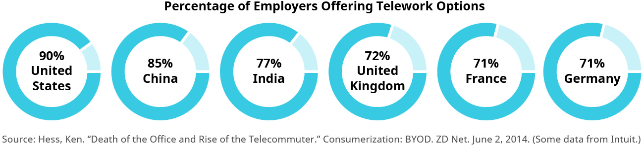 """This graphic is titled """"Percentage of Employers Offering Telework Options."""" It shows six circle charts in a row. From left to right they are United States, 90 percent; China, 85 percent; India, 77 percent; United Kingdom, 72 percent; France, 71 percent; and Germany 71 percent."""