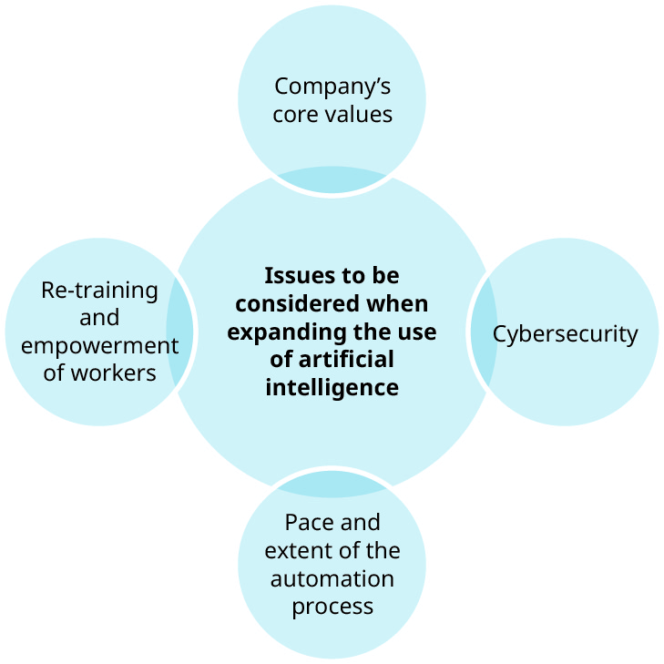 "This graphic shows a large circle in the middle and then four smaller circles around the outside of it that slightly overlap. The center circle says ""issues to be considered when expanding the use of artificial intelligence."" Starting from the top and going clockwise, the circles around the outside say ""company's core values,"" ""cybersecurity,"" ""pace and extend of the automation process,"" and ""retraining and empowerment of workers."""