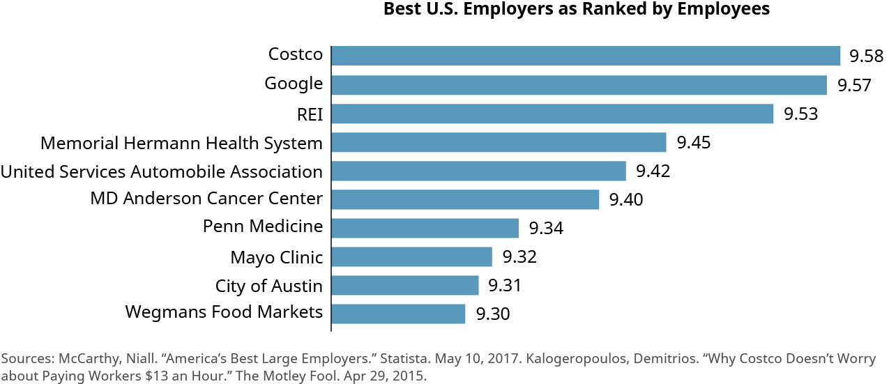 """This bar chart is titled """"Best U.S. Employers as Ranked by Employees."""" The left side lists employers and the bar extends to the right, with a ranking for each company out of 10. From the best ranked company down, the chart shows Costco with 9.58, Google with 9.57, REI with 9.53, Memorial Hermann Health System with 9.45, United States Automobile Association with 9.42, MD Anderson Cancer Center with 9.40, Penn Medicine with 9.34, Mayo Clinic with 9.34, City of Austin with 9.31, and Wegmans Food Markets with 9.30."""