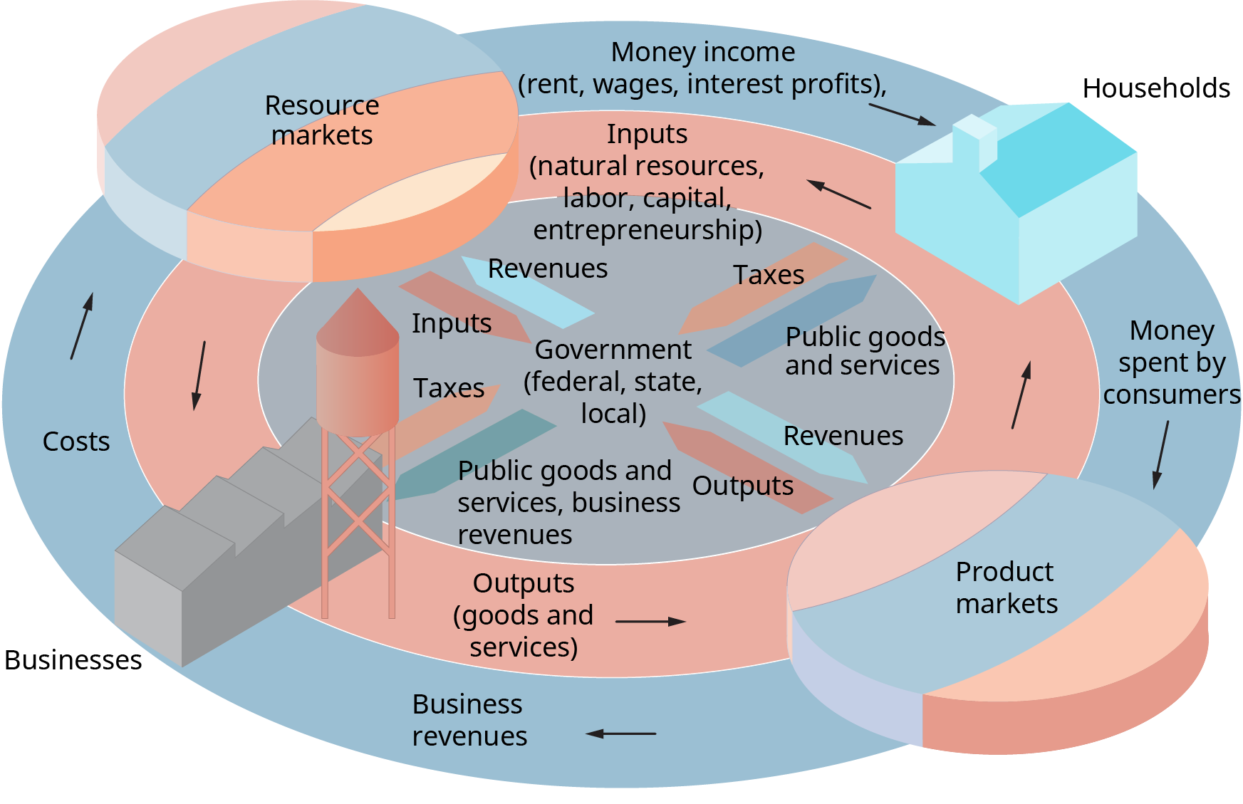 The diagram is a circle, with a labeled core. There is a band surrounding the core, and an outer band surrounding both the core and inner band. The outward flow of the outer band is labeled as follows. Money income, such as rent, wages, and interest profits, goes into households. Money is then spent by consumers in product markets. This flows into business revenues, which flows into costs, then into resource markets. Next is the inner band, which is labeled as follows. The resource markets outputs, such goods and services, flows into inputs, such as natural resources, labor, capital, and entrepreneurship. In the center of the core is labeled Government, federal, state and local. Arrows pointing inward and outward are in pairs and are labeled. From the resource markets, In arrow, inputs; out arrow revenues. From the households, In arrow taxes; out arrow public goods and services. From the product markets, in arrow outputs; out arrow revenues. From businesses, in arrow taxes; out arrow public goods and services, business revenues.