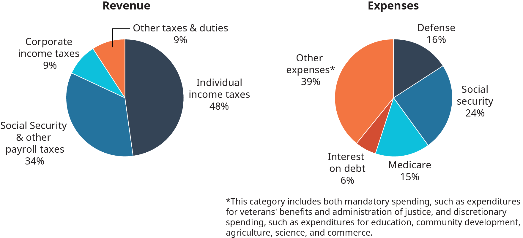 The pieces of the revenue pie chart, and percentages are as follows. Corporate income taxes, 9 percent. Other taxes and duties, 9 percent. Individual income taxes, 48 percent. Social security and other payroll taxes, 34 percent. The pieces of the expense pie chart, and percentages are as follows. Defense, 16 percent. Social security, 24 percent. Medicare, 15 percent. Interest on debt, 6 percent. Other expenses, 39 percent. Other expenses are labeled with an asterisk. The asterisk definition reads as follows. This category includes both mandatory spending, such as spending for veterans' benefits and administration of justice, and discretional spending, such as expenditures for education, community development, agriculture, science, and commerce.