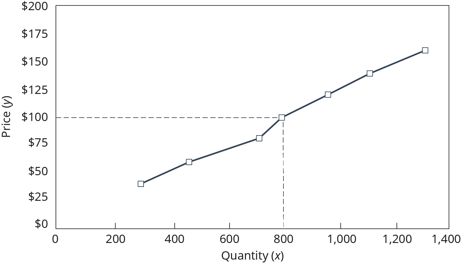The horizontal x axis is labeled quantity, and is labeled from left to right, 0 to 1,400 in increments of 200. The vertical y axis is labeled price, and is labeled, from bottom to top, 0 dollars to 200 dollars in increments of $25. Points are plotted on the graph, and connected with a solid line. The points are plotted at approximately 275, $40, and 450, $60, and 700, $80, and 800, $100, and 975, $120, and 1100, $135, and 1325, $155. A dashed horizontal line extends from 100 dollars on the y axis, and a vertical dashed line extends from 800 on the x axis and meet at the plotted point 800, $100.