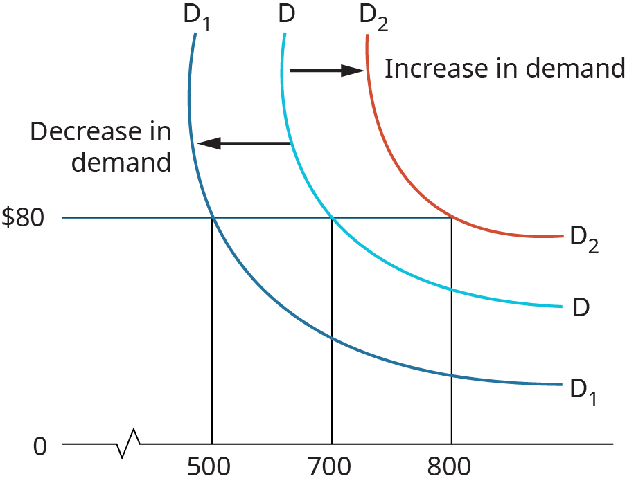 The graph shows 3 lines, each falls down and slightly left before hooking back to the right. The line labeled D is in the middle, and falls through the point 700, $80. The line to the left, labeled D 1, falls through the point 500, $80. This is labeled as decrease in demand. The line to the right, labeled D 2 falls through the point 800, $80. This is labeled as increase in demand.