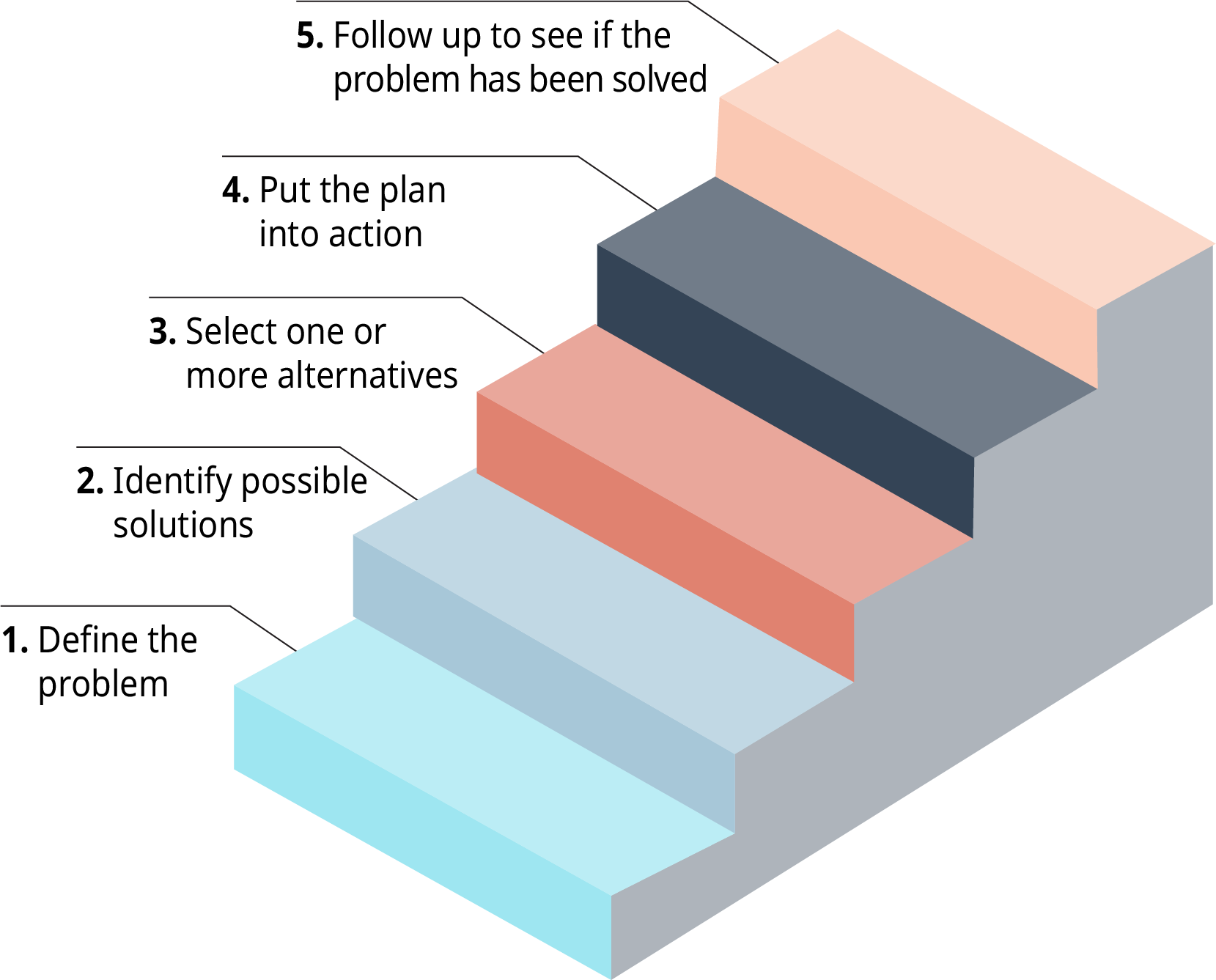 The five steps in the decision making process are illustrated as a staircase, with step 1 as the bottom step, and step 5 as the top step.