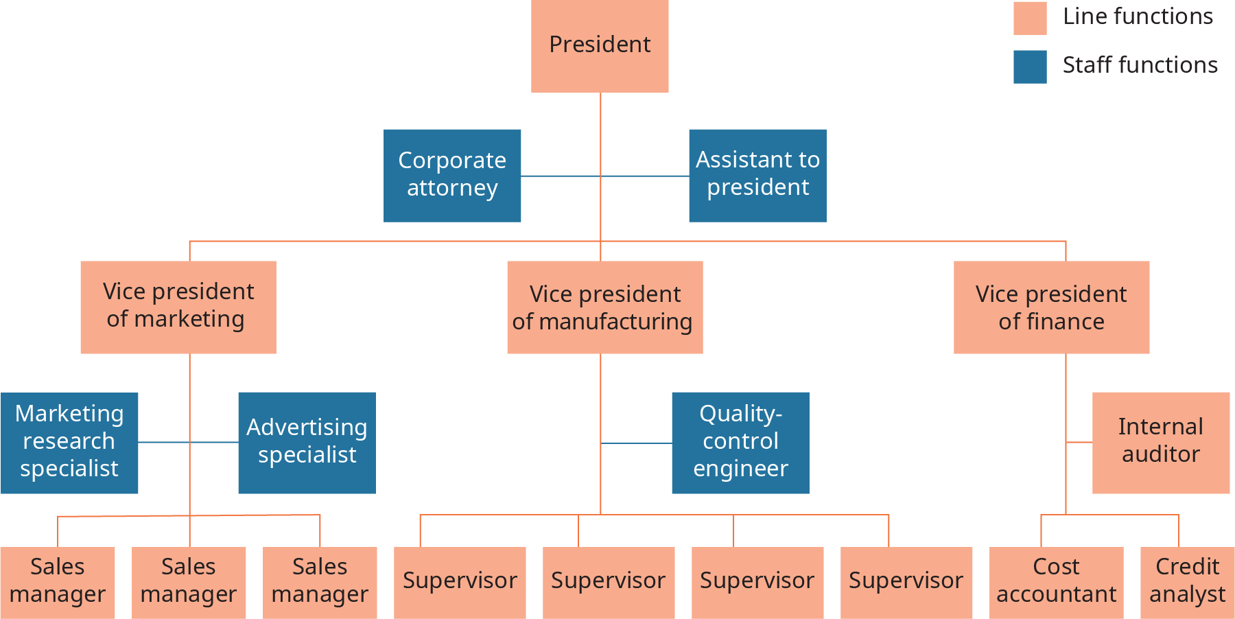 At the top of the diagram is the president, which is shown as a line function. A line extends down, and connects to three separate line functions, which are vice president of marketing, and vice president of manufacturing, and vice president of finance. On each side of this connective line are staff functions, which are corporate attorney, and assistant to president. A line extends down from vice president of marketing to 3 line functions, which are each labeled sales manager. On each side of this connective line are staff functions, shown as marketing research specialist, and advertising specialist. A line extends down from vice president, and connects to 3 line functions, each is labeled, supervisor. A staff function extends from the connective line, and is quality control engineer. A line extends down from vice president of finance, and connects to 2 line functions, cost accountant, and credit analysis. Between these 2 positions is an internal auditor, which is a line function.