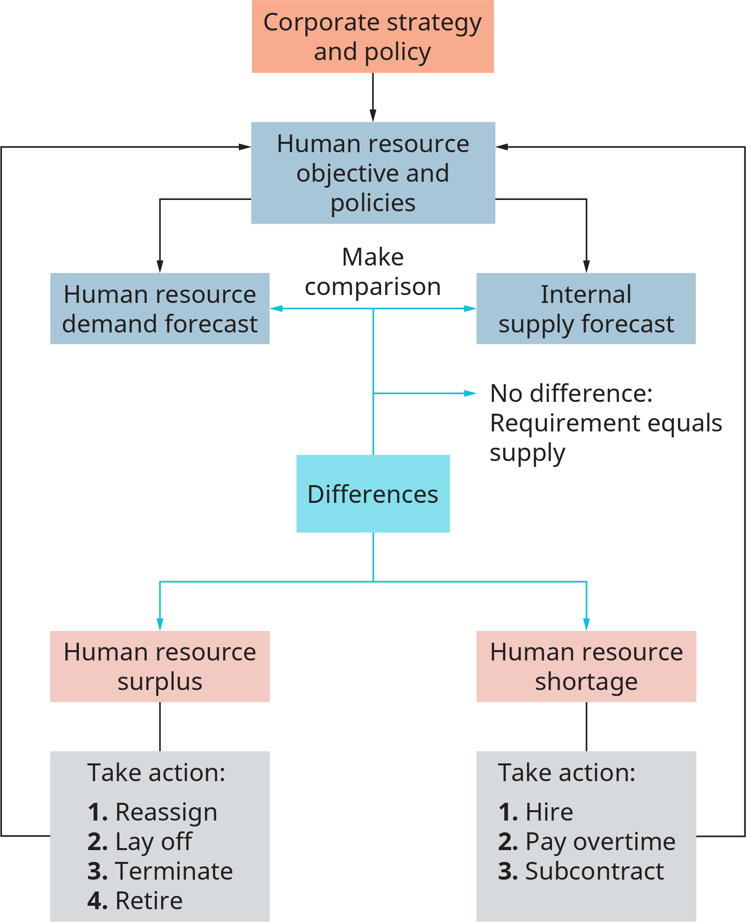 Achieving High Performance through Human Resources