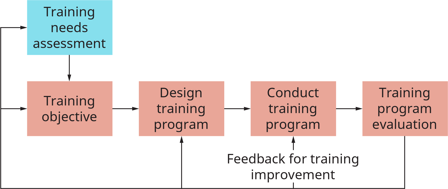 The chart starts with a box labeled training needs and assessment. This flows into training objective. This flows into design training program. This flows into conduct training program. This flows into training program evaluation. From here, the process flows back to each of the previous processes, with a note at the conduct training step that reads, feedback for training improvement.