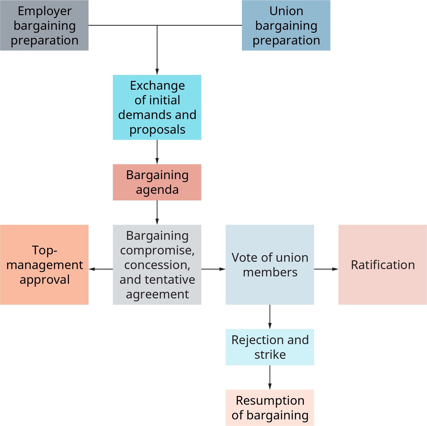 The Labor Relations Process – Introduction to Business