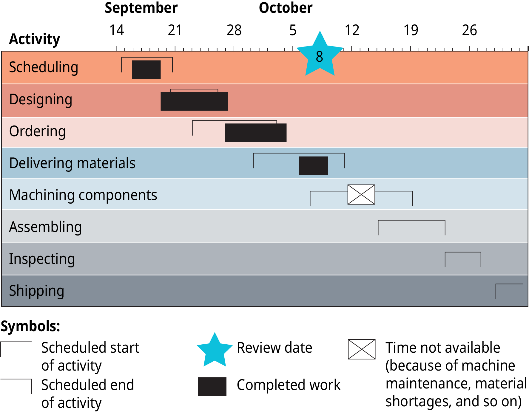 The chart is set up with rows of activities, and months, from left to right above the activities. From top to bottom, the activities are scheduling; and designing; and ordering; and delivering materials; and machining components; and assembling; and inspecting; and shipping. From left to right the months show September and October. The chart uses symbols. A star indicates the October 8th is the review date. Scheduling starts September 15th, and ends September 21st. Designing starts September 21st, and ends the 26th. The completed work bar shows this started a day early and ended a day late. Ordering starts September 22nd, and ends October 3rd. The completed work bar shows this started September 27, and finished October 4th. Delivering materials starts September 30th and ends October 11th. Complete work shows that this started the 5th and ended the 8th. Machining components shows up as time not available because of machine maintenance, material shortages, and so on.