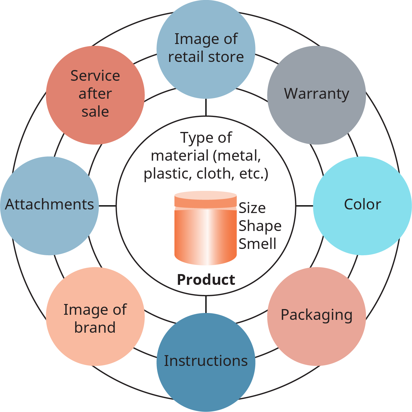 At the center of a circle is the product. Within the circle reads as follows. Type of material, metal, plastic, cloth; size, shape, smell. There are concentric circles surrounding the product, and there are orbs attached to the circles. These are labeled as follows. Image of retail store; warranty; color; packaging; instructions; image of brand; attachments; and service after sale.