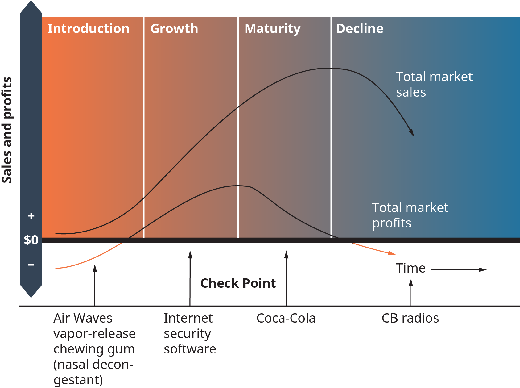 The Product Life Cycle – Introduction to Business