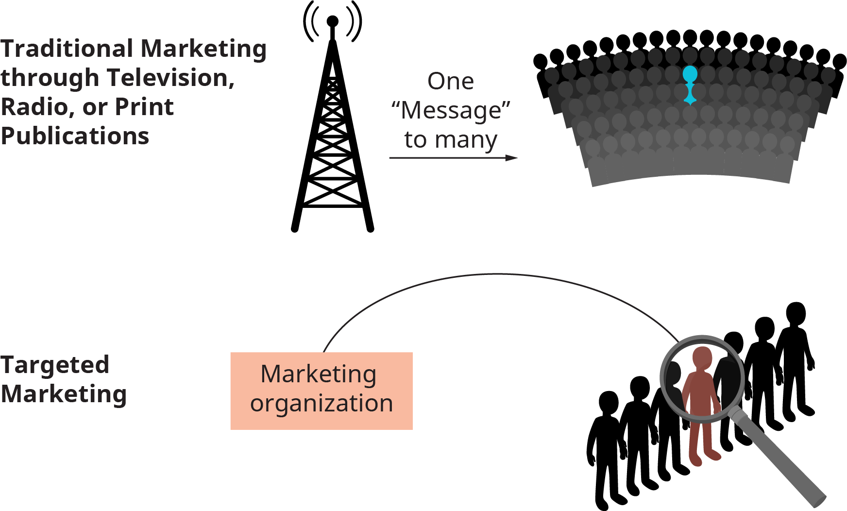 Two types of marketing are shown. Targeted marketing is shown as a marketing organization focusing on an individual in a group. Traditional marketing through television, radio, or print publications is shown as a radio tower broadcasting on message to many, or a large audience.