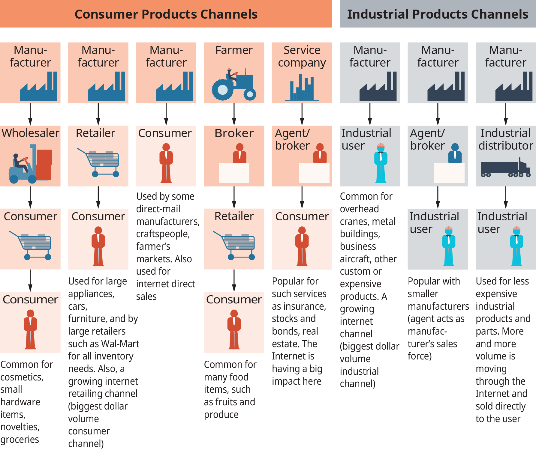There are 5 consumer products channels shown, and 3 industrial products channels. First consumer products channel starts with a manufacturer, then to a wholesaler, then to consumer shown as a shopping cart, then to a consumer shown as an individual. Note at the bottom reads, common for cosmetics, small hardware items, novelties, and groceries. Second channel starts with a manufacturer, then to a retailer, then to consumer. Note reads, used for large appliances, cars, furniture, and by large retailers such as wal mart for all inventory needs. Also, a growing internet retailing channel, biggest dollar volume consumer channel. Third channel starts with a manufacturer, then to consumer. The note reads, used by some direct mail manufacturers, craftspeople, farmer's markets. Also used for interned direct sales. Fourth channel starts with a farmer, then to a broker, then to a retailer, then to a consumer. Note reads, common for many food items, such as fruits, and produce. Fifth channel starts with a service company, then to an agent or broker, then to consumer. Note reads, popular services as insurance, stocks and bonds, and real estate. The internet is having a big impact here. The first industrial products channel starts with a manufacturer, then to an industrial user. Note reads, common for overhead cranes, metal buildings, aircraft, other custom or expensive products. A growing internet channel, biggest dollar volume industrial channel. The second channel starts with a manufacturer, then to an agent or broker, then to an industrial user. Note reads, popular with smaller manufacturers, agents act as manufacturer's sales force. The third industrial products channel starts with a manufacturer, then to an industrial distributor, then to an industrial user. Used for less expensive industrial products and parts. More and more volume is moving through the internet and sold directly to the user.