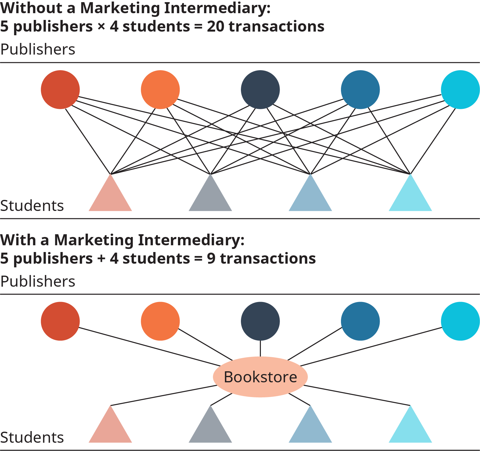 In both diagrams, the publishers are shown as circles, and the students as triangles. The first diagram is titled, without a marketing intermediary; 5 publishers times 4 students equals 20 transactions. There are 4 lines extending from each publisher to each student. The second diagram is titled, with a marketing intermediary; 5 publishers plus 4 students equal 9 transactions. A line extends from each publisher and student to a central bookstore.