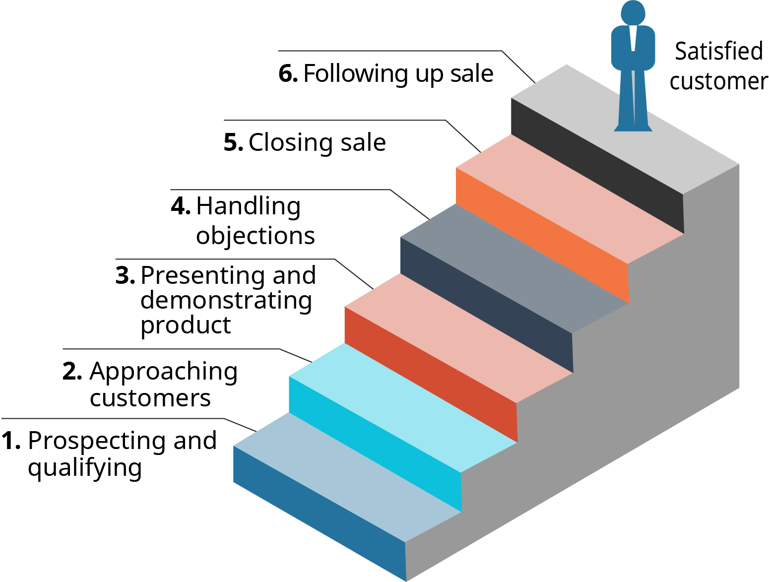 A diagram shows the 6 steps in the sales process as a staircase.