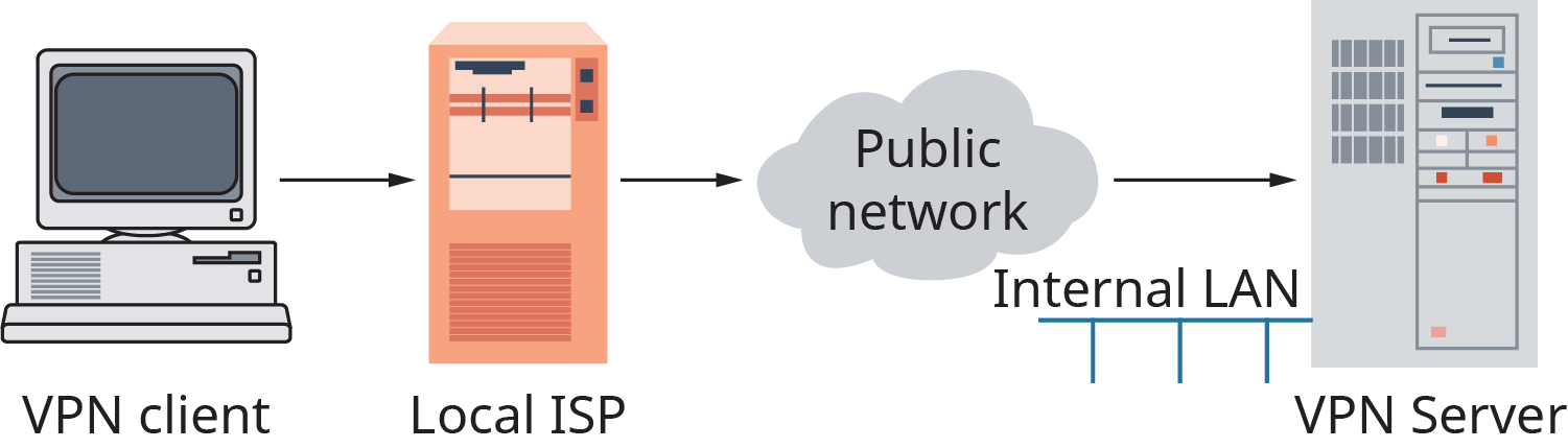 A diagram shows a V P N. An arrow points from a computer, labeled as a V P N client, to a local I S P server. An arrow points from the local I S P to a public network, shown as a cloud. An arrow points from the cloud to a large V P N server, with an internal L A N.