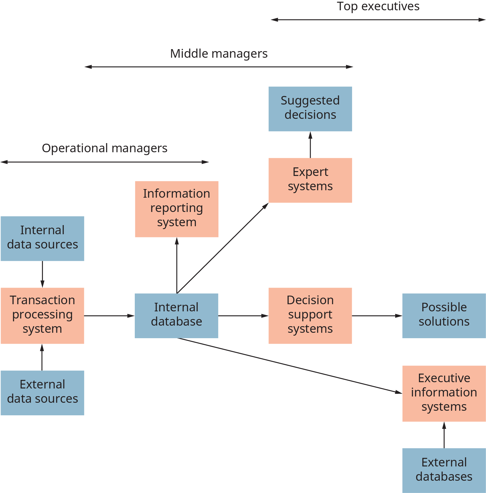 The Operational manager's domain is where internal and external data sources flow into a transaction processing system. This flows into an internal data base, and now is in the overlap domain of operational managers and middle managers. There are 4 branches from the internal database. First, information reporting system. The next 3 branches are overlapped by middle managers and top executives. Second branch goes to expert systems, and to suggested decisions. Third branch goes to decision support, then to possible solutions, under top executives only. The fourth branch goes to executive information systems, which are fed by external databases, and are top executive domain.