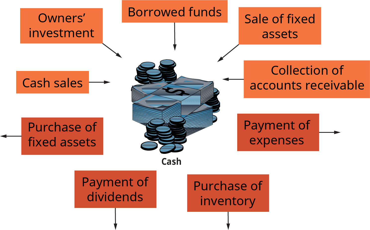 There is a pile of cash shown at the center of the illustration. The cash is surrounded by labeled boxes; there are arrows either point from the box to the cash, or from the box, away from the cash. The labeled boxes pointing to the cash are as follows; cash sales, and owner's investment, and borrowed funds, and sale of fixed assets, and collection of accounts receivable. The labeled boxes pointing away from the cash are as follows; purchase of fixed assets, and payment of dividends, and purchase of inventory, and payment of expenses.