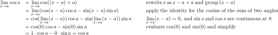 \begin{array}{lllll}\underset{x\to a}{\lim}\cos x & =\underset{x\to a}{\lim}\cos((x-a)+a) & & & \text{rewrite} \, x \, \text{as} \, x-a+a \, \text{and group} \, (x-a) \\ & =\underset{x\to a}{\lim}(\cos(x-a)\cos a - \sin(x-a)\sin a) & & & \text{apply the identity for the cosine of the sum of two angles} \\ & = \cos(\underset{x\to a}{\lim}(x-a)) \cos a - \sin(\underset{x\to a}{\lim}(x-a))\sin a & & & \underset{x\to a}{\lim}(x-a)=0, \, \text{and} \, \sin x \, \text{and} \, \cos x \, \text{are continuous at 0} \\ & = \cos(0)\cos a - \sin(0)\sin a & & & \text{evaluate cos(0) and sin(0) and simplify} \\ & =1 \cdot \cos a - 0 \cdot \sin a = \cos a \end{array}
