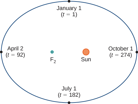 An ellipse with January 1 (t = 1) at the top, April 2 (t = 92) on the left, July 1 (t = 182) on the bottom, and October 1 (t = 274) on the right. The focal points of the ellipse have F2 on the left and the Sun on the right.