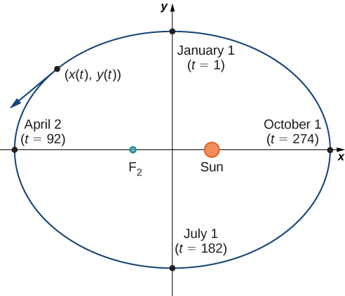 An ellipse with January 1 (t = 1) at the top, April 2 (t = 92) on the left, July 1 (t = 182) on the bottom, and October 1 (t = 274) on the right. The focal points of the ellipse have F2 on the left and the Sun on the right. There is a line going from t = 1 to t = 182. There is also a line going from t = 92 to t = 274 that passes through F2 and the Sun. On the upper left side, there is a point marked (x(t), y(t)) with a tangent line pointing down and to the left.