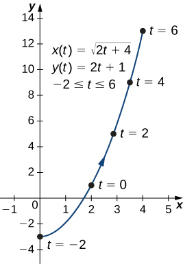 A curved line going from (−3, 0) through (2, 1) to (4, 13) with arrow going in that order. The point (−3, 0) is marked t = −2, the point (2, 1) is marked t = 0, the point (2 times the square root of 2, 5) is marked t = 2, the point (3 times the square root of 2, 9) is marked t = 4, and the point (4, 13) is marked t = 6. On the graph there are also written three equations: x(t) = square root of the quantity (2t + 4), y(t) = 2t + 1, and −2 ≤ t ≤ 6.