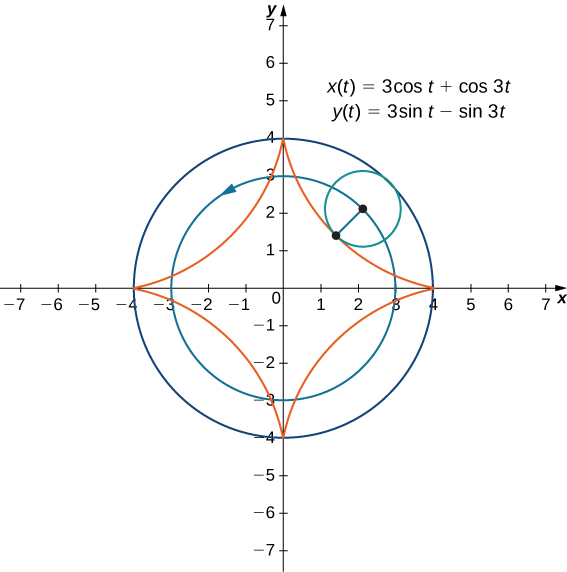 Two circles are drawn both with center at the origin and with radii 3 and 4, respectively; the circle with radius 3 has an arrow pointing in the counterclockwise direction. There is a third circle drawn with center on the circle with radius 3 and touching the circle with radius 4 at one point. That is, this third circle has radius 1. A point is drawn on this third circle, and if it were to roll along the other two circles, it would draw out a four pointed star with points at (4, 0), (0, 4), (−4, 0), and (0, −4). On the graph there are also written two equations: x(t) = 3 cos(t) + cos(3t) and y(t) = 3 sin(t) – sin(3t).