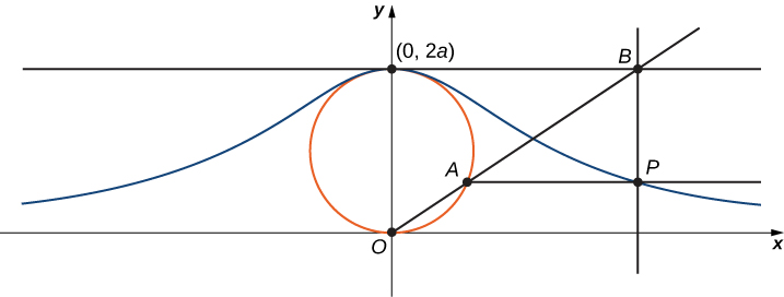 A circle with bottom at point O (the origin) and top at point (0, 2a) is drawn. The x axis is drawn from point O, and the y axis is drawn up from point O through (0, 2a). Parallel to the x axis is a line drawn from (0, 2a); it has point B marked to the right. A line from point B to point O passes through the circle at point A. A line is drawn parallel to the x axis from point A, and it forms a right angle with a line drawn down from point B; these lines intersect at point P. There is a curve that is symmetric about the y axis that passes through the point P. This curve has its maximum at (0, 2a) and gently decreases through the point P.