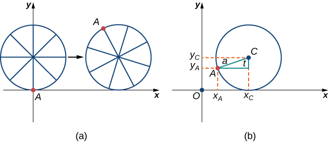 "There are two figures marked (a) and (b). Figure a has a circle with point A on the circle at the origin. The circle has ""spokes,"" with point A being at the end of one of these spokes. The circle appears to be travelling to the right on the x axis, with point A being up above the x axis in a second image of the circle drawn slightly to the right. Figure b has a circle in the first quadrant with center C. It touches the x axis at xc. A point A is drawn on the circle and a right triangle is made from this point and point C. The hypotenuse is marked a and the angle at C between A and xc is marked t. Lines are drawn to give the x and y values of A as xA and yA, respectively. Similarly, a line is drawn to give the y value of C as yC."