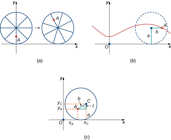 "There are three figures marked (a), (b), and (c). Figure a has a circle with ""spokes,"" where point A is in the middle of one of these spokes. The circle is tangent to the x axis at the origin. The circle appears to be travelling to the right on the x axis, with point A being higher up in a second image of the circle drawn slightly to the right. Figure b shows the curve that point A would trace out, as the circle travels to the right. It is vaguely sinusoidal. Figure c has a circle in the first quadrant with center C. It touches the x axis at xc. A point A is drawn inside the circle and a right triangle is made from this point and point C. The hypotenuse is marked b, the angle at C between A and xc is marked t, and the distance from C to xc is marked a. Lines are drawn to give the x and y values of A as xA and yA, respectively. Similarly, a line is drawn to give the y value of C as yC."