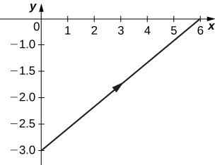 A straight line passing through (0, −3) and (6, 0) with arrow pointing up and to the right.