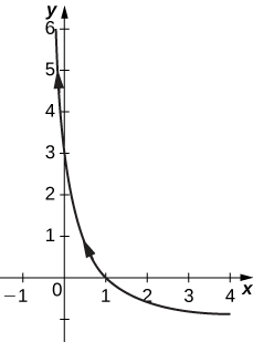 A curve going through (1, 0) and (0, 3) with arrow pointing up and to the left.