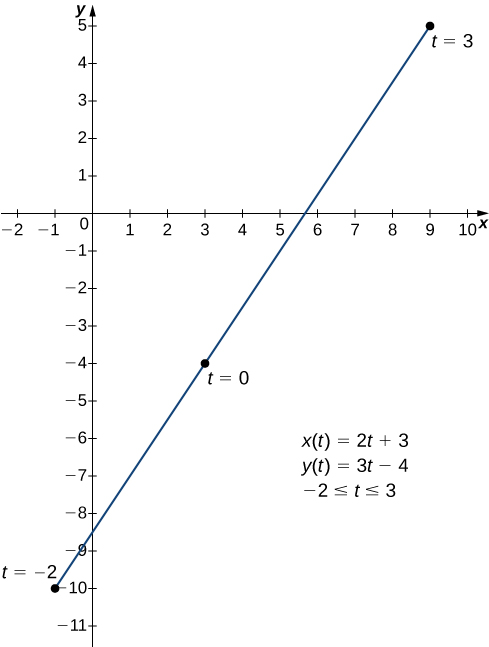 A straight line from (−1, −10) to (9, 5). The point (−1, −10) is marked t = −2, the point (3, −4) is marked t = 0, and the point (9, 5) is marked t = 3. There are three equations marked: x(t) = 2t + 3, y(t) = 3t – 4, and −2 ≤ t ≤ 3