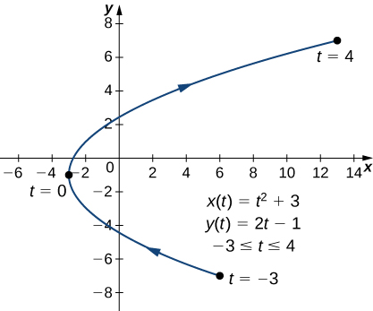 A curved line going from (6, −7) through (−3, −1) to (13, 7) with arrow pointing in that order. The point (6, −7) is marked t = −3, the point (−3, −1) is marked t = 0, and the point (13, 7) is marked t = 4. On the graph there are also written three equations: x(t) = t2 − 3, y(t) = 2t − 1, and −3 ≤ t ≤ 4.